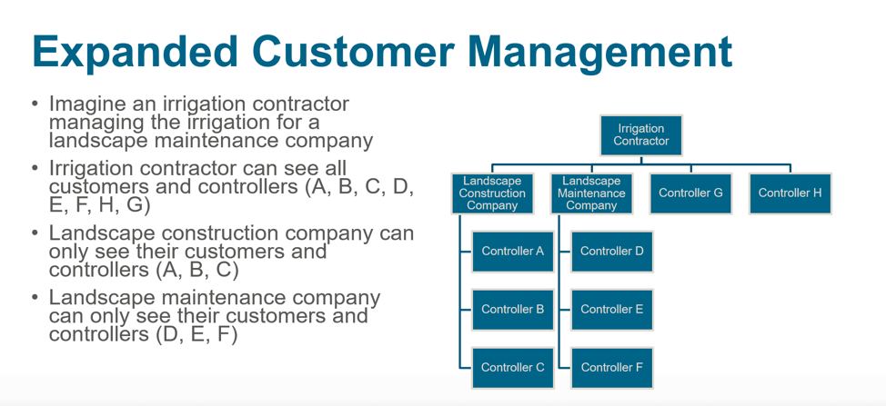 Expanded customer management